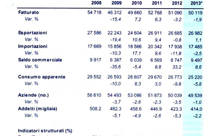 Moda -1,9% nel 2013. Si riparte nel primo semestre 2014
