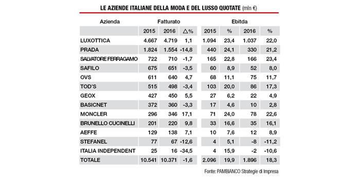tabella_italia