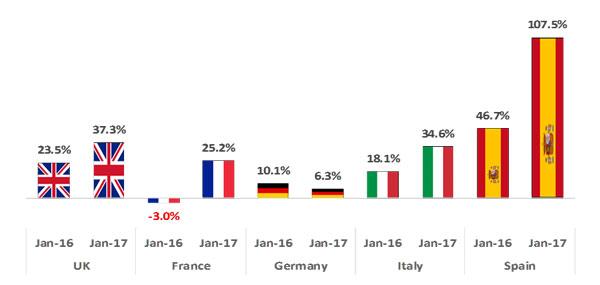 Tasso di crescita degli arrivi degli shopper Cinesi previsto a Gennaio 2017