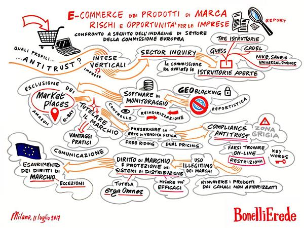 Ecommerce e antitrust, rischi e opportunità per le imprese