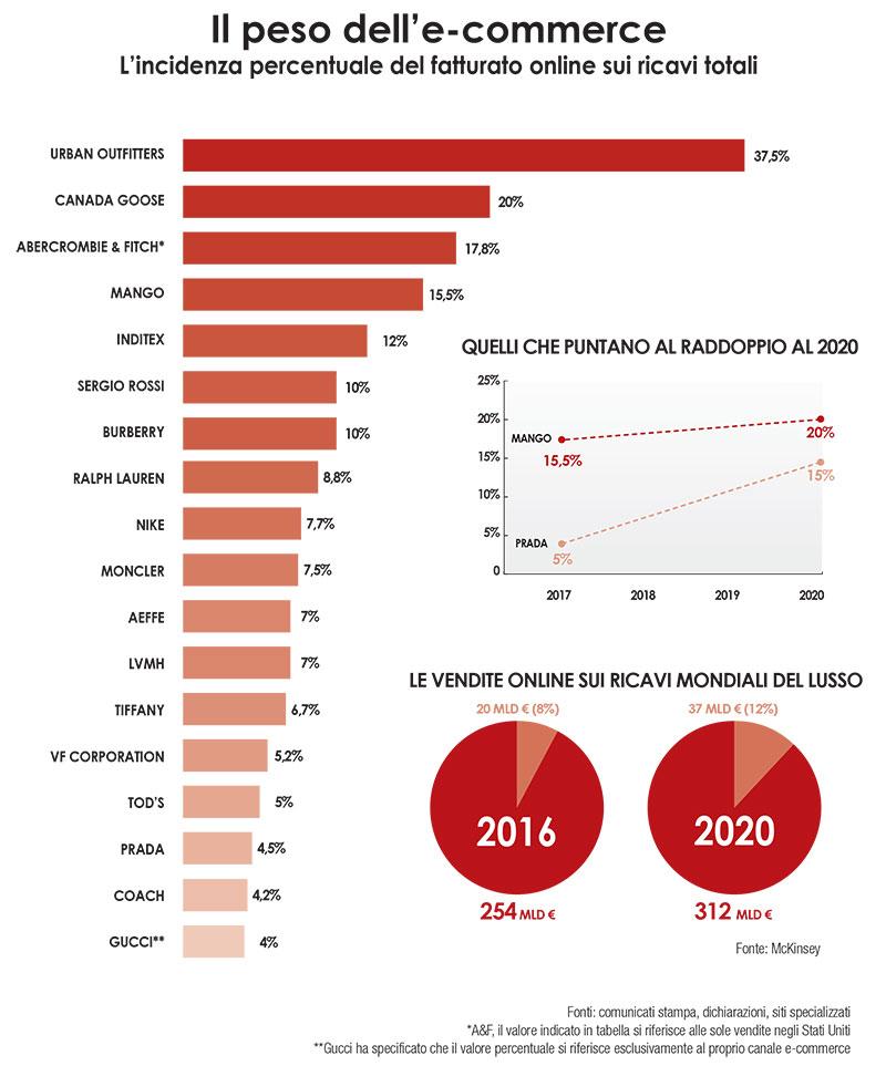 I brand svelano i dati dell e commerce pambianco news for Aziende di design