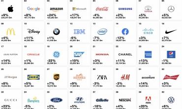 Top100 Global Brands, il lusso aumenta il valore