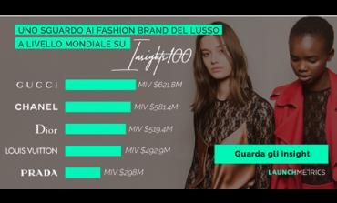 Con Launchmetrics la misurazione dei dati orienta i brand della moda