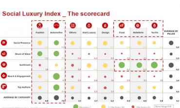 Debutta Social Luxury Index, misura impatto social